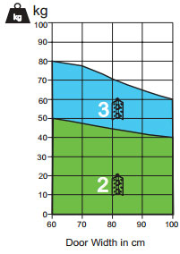 marine-grade-316-stainless-steel-self-closing-spring-hinges-at-360-yardware-sa180s3-diagram-weight.jpg